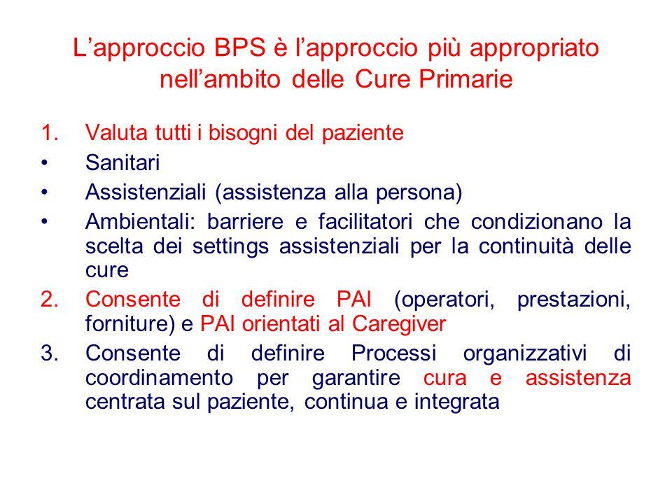 L'approccio BPS è l'approccio più appropriato nell'ambito delle Cure Primarie 1.Valuta tutti i bisogni del paziente Sanitari Assistenziali (assistenza alla persona) Ambientali: barriere e facilitatori che condizionano la scelta dei settings assistenziali per la continuità delle cure 2.Consente di definire PAI (operatori, prestazioni, forniture) e PAI orientati al Caregiver 3.Consente di definire Processi organizzativi di coordinamento per garantire cura e assistenza centrata sul paziente, continua e integrata