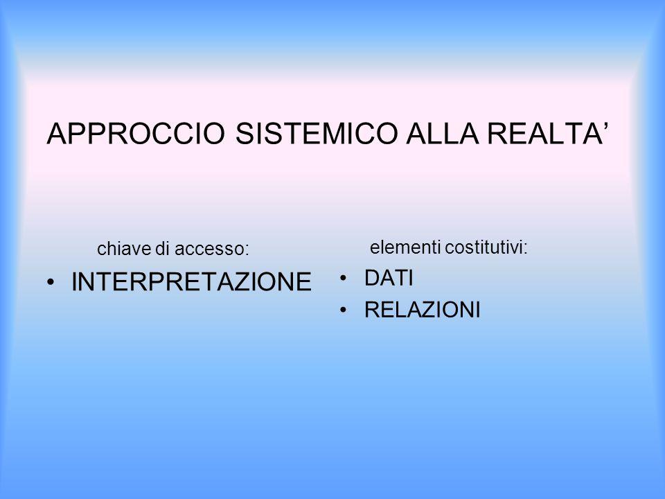 APPROCCIO SISTEMICO ALLA REALTA' chiave di accesso: INTERPRETAZIONE elementi costitutivi: DATI RELAZIONI