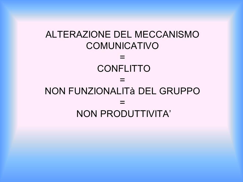 ALTERAZIONE DEL MECCANISMO COMUNICATIVO = CONFLITTO = NON FUNZIONALITà DEL GRUPPO = NON PRODUTTIVITA'