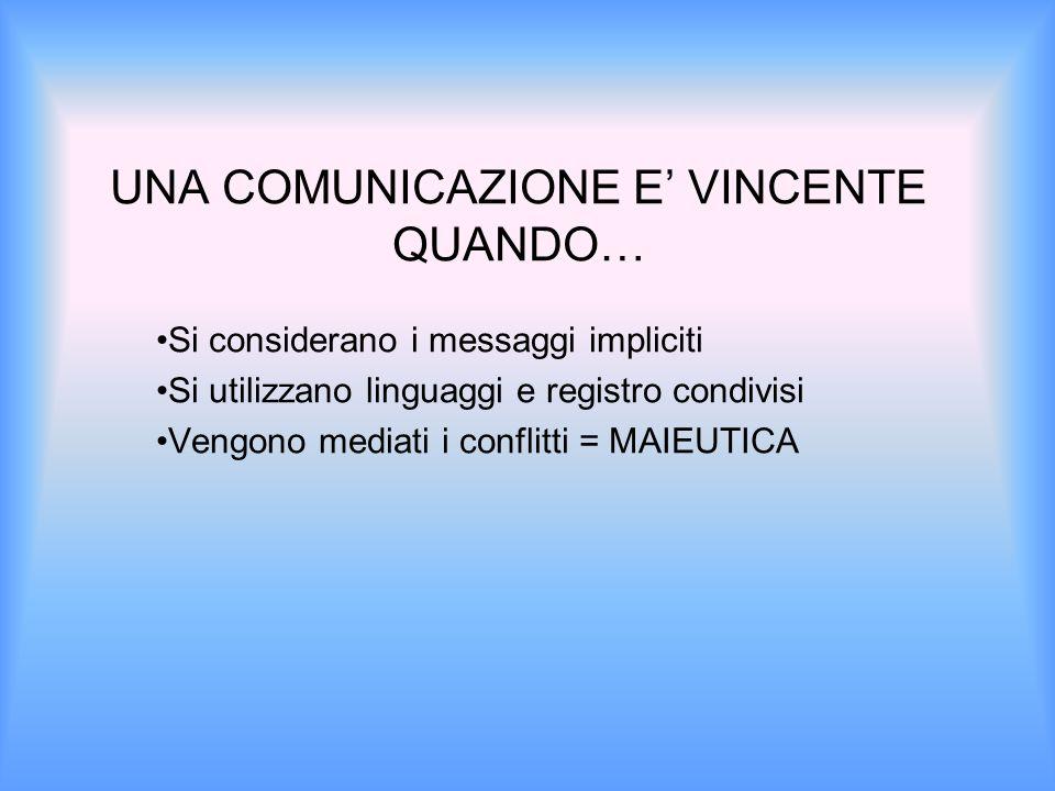 UNA COMUNICAZIONE E' VINCENTE QUANDO… Si considerano i messaggi impliciti Si utilizzano linguaggi e registro condivisi Vengono mediati i conflitti = MAIEUTICA