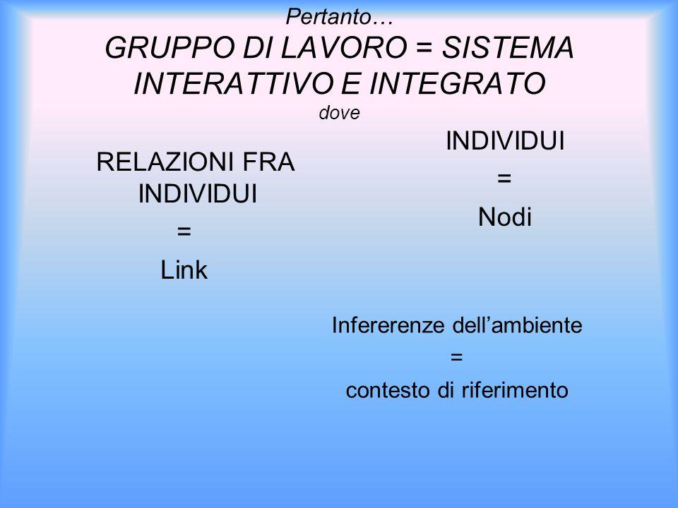 Pertanto… GRUPPO DI LAVORO = SISTEMA INTERATTIVO E INTEGRATO dove Infererenze dell'ambiente = contesto di riferimento RELAZIONI FRA INDIVIDUI = Link INDIVIDUI = Nodi