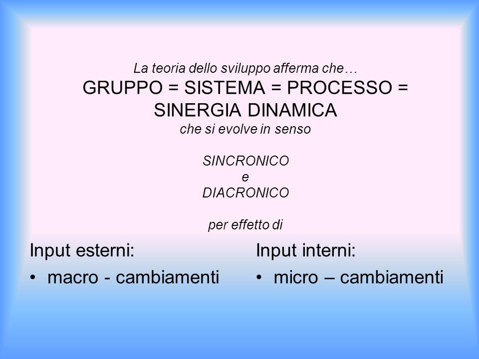La teoria dello sviluppo afferma che… GRUPPO = SISTEMA = PROCESSO = SINERGIA DINAMICA che si evolve in senso SINCRONICO e DIACRONICO per effetto di Input esterni: macro - cambiamenti Input interni: micro – cambiamenti