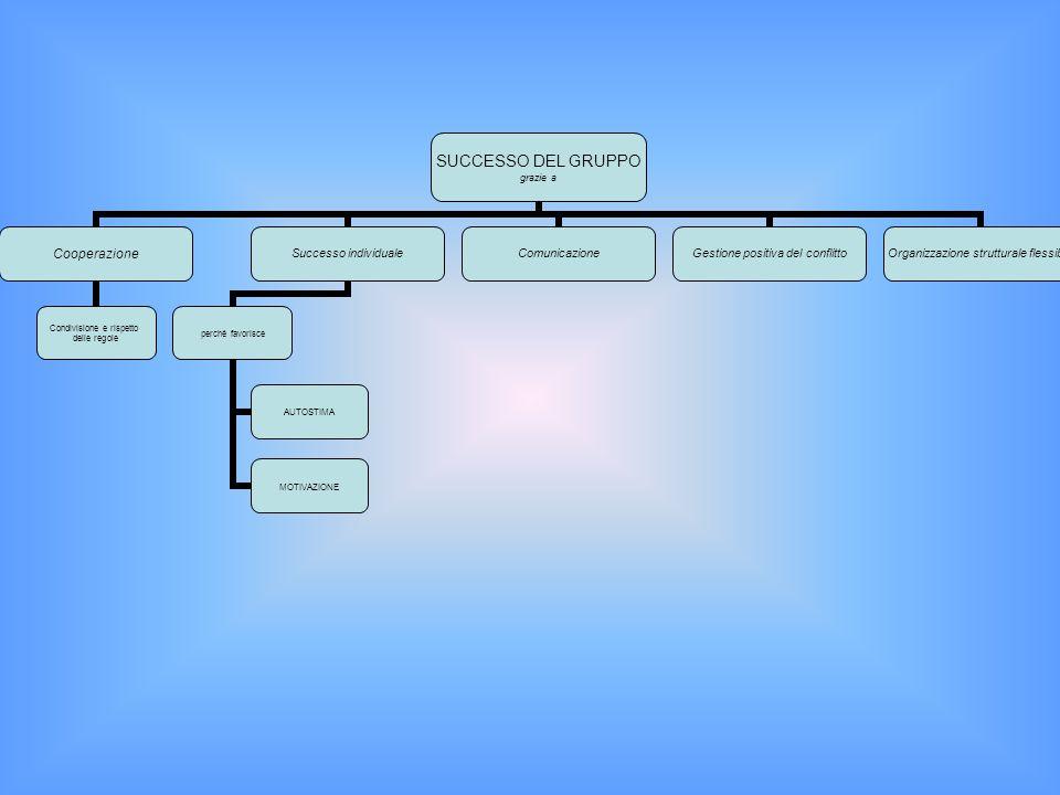 SUCCESSO DEL GRUPPO grazie a Cooperazione Condivisione e rispetto delle regole Successo individuale perché favorisce AUTOSTIMA MOTIVAZIONE Comunicazione Gestione positiva del conflitto Organizzazione strutturale flessibile