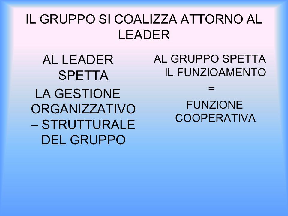 IL GRUPPO SI COALIZZA ATTORNO AL LEADER AL LEADER SPETTA LA GESTIONE ORGANIZZATIVO – STRUTTURALE DEL GRUPPO AL GRUPPO SPETTA IL FUNZIOAMENTO = FUNZIONE COOPERATIVA