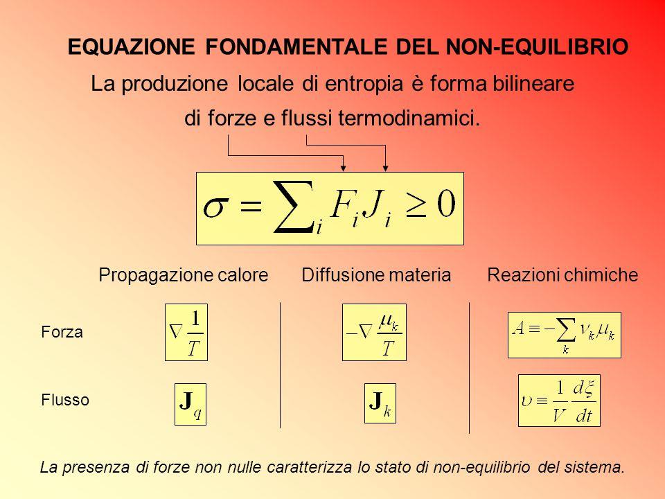 EQUAZIONE FONDAMENTALE DEL NON-EQUILIBRIO La produzione locale di entropia è forma bilineare di forze e flussi termodinamici. Propagazione caloreDiffu