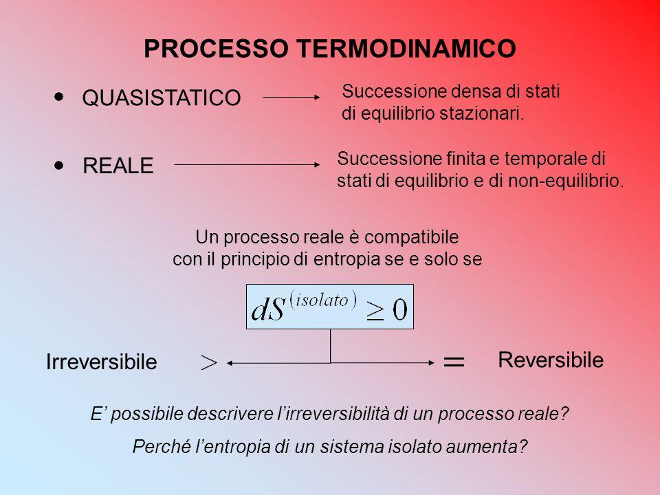 QUASISTATICO REALE Irreversibile Reversibile Un processo reale è compatibile con il principio di entropia se e solo se PROCESSO TERMODINAMICO Successi