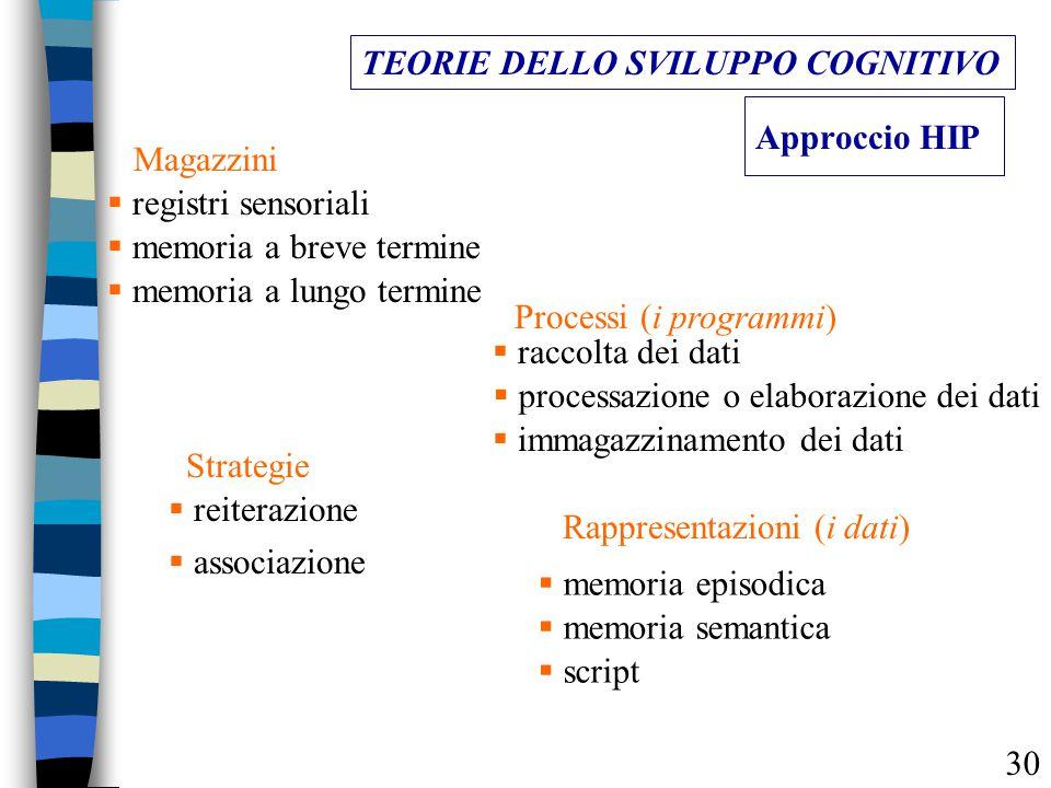 Approccio HIP TEORIE DELLO SVILUPPO COGNITIVO Magazzini  registri sensoriali  memoria a breve termine  memoria a lungo termine Processi (i programm