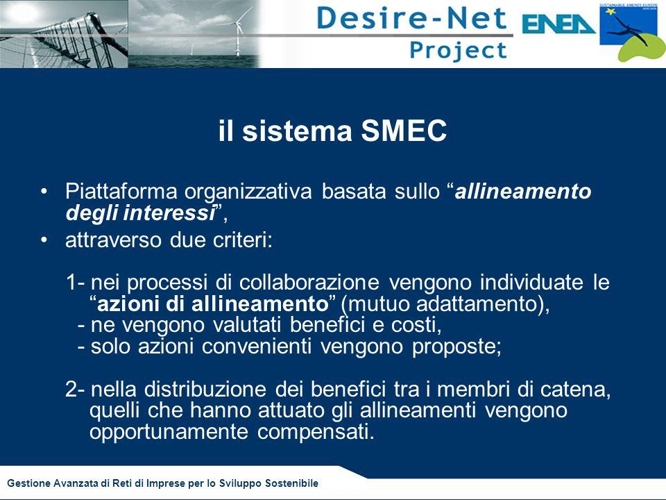 Gestione Avanzata di Reti di Imprese per lo Sviluppo Sostenibile il sistema SMEC Piattaforma organizzativa basata sullo allineamento degli interessi , attraverso due criteri: 1- nei processi di collaborazione vengono individuate le azioni di allineamento (mutuo adattamento), - ne vengono valutati benefici e costi, - solo azioni convenienti vengono proposte; 2- nella distribuzione dei benefici tra i membri di catena, quelli che hanno attuato gli allineamenti vengono opportunamente compensati.
