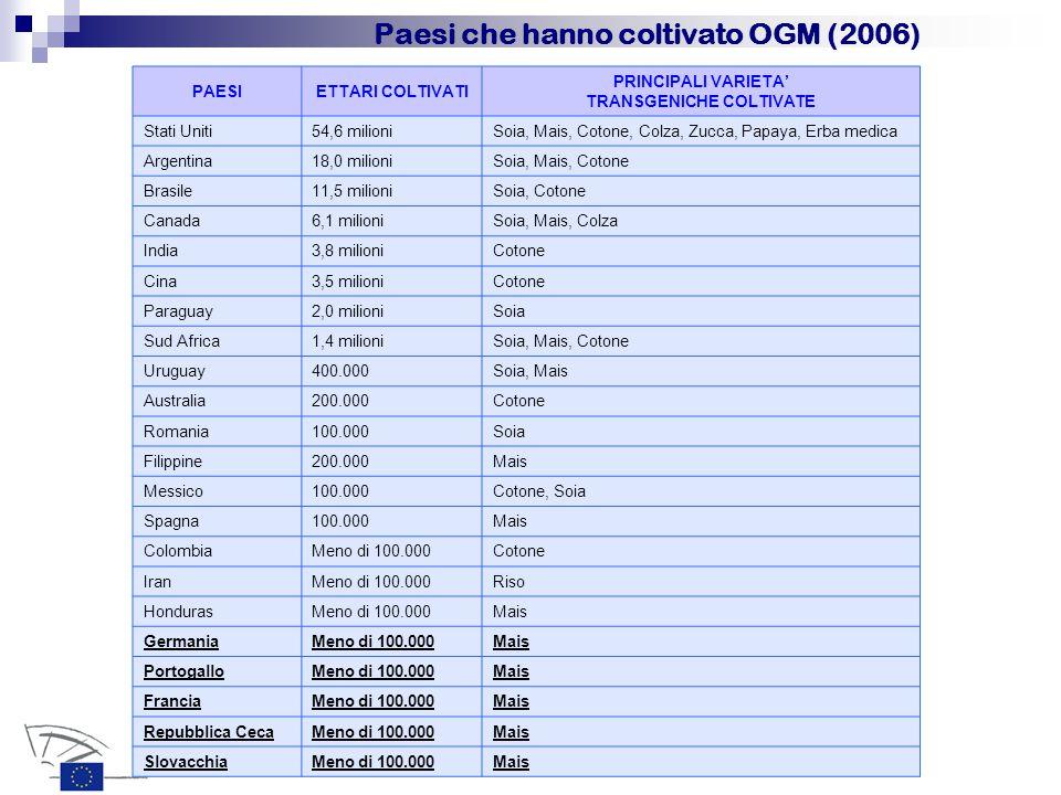 PAESIETTARI COLTIVATI PRINCIPALI VARIETA' TRANSGENICHE COLTIVATE Stati Uniti54,6 milioniSoia, Mais, Cotone, Colza, Zucca, Papaya, Erba medica Argentina18,0 milioniSoia, Mais, Cotone Brasile11,5 milioniSoia, Cotone Canada6,1 milioniSoia, Mais, Colza India3,8 milioniCotone Cina3,5 milioniCotone Paraguay2,0 milioniSoia Sud Africa1,4 milioniSoia, Mais, Cotone Uruguay400.000Soia, Mais Australia200.000Cotone Romania100.000Soia Filippine200.000Mais Messico100.000Cotone, Soia Spagna100.000Mais ColombiaMeno di 100.000Cotone IranMeno di 100.000Riso HondurasMeno di 100.000Mais GermaniaMeno di 100.000Mais PortogalloMeno di 100.000Mais FranciaMeno di 100.000Mais Repubblica CecaMeno di 100.000Mais SlovacchiaMeno di 100.000Mais Paesi che hanno coltivato OGM (2006)
