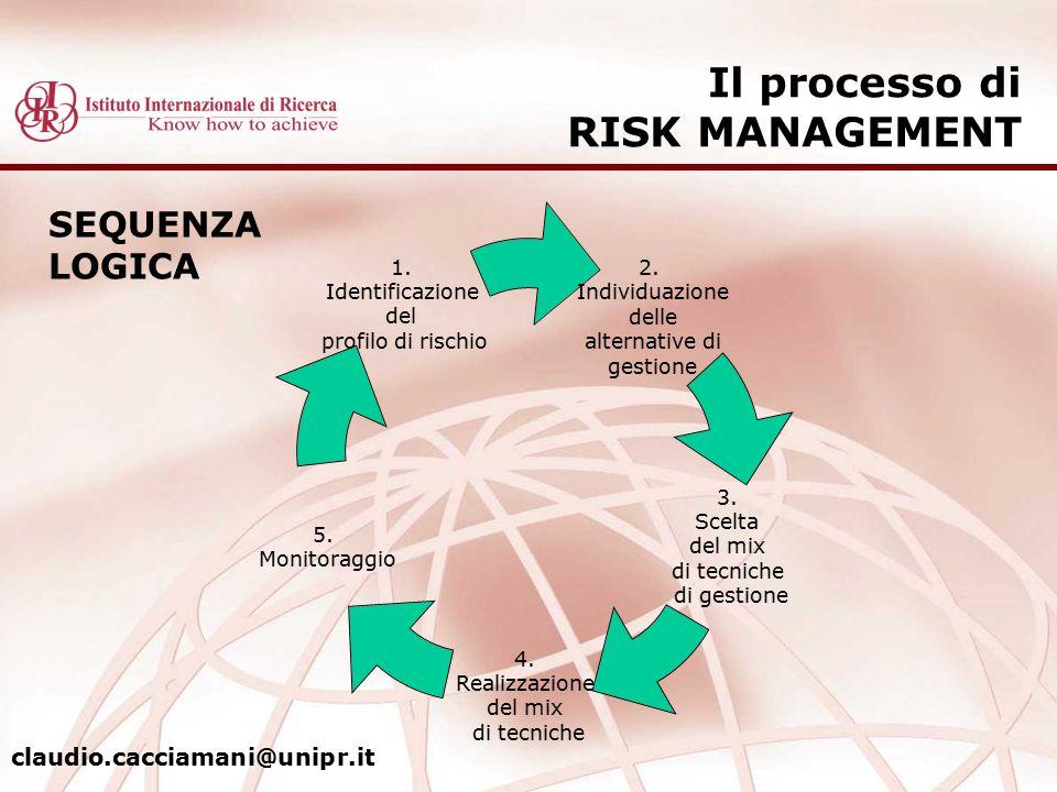 Il processo di RISK MANAGEMENT 2. Individuazione delle alternative di gestione 3. Scelta del mix di tecniche di gestione 4. Realizzazione del mix di t
