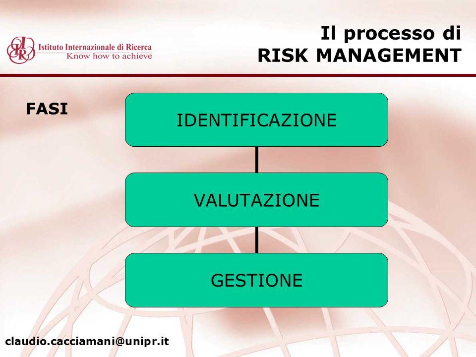 Il processo di RISK MANAGEMENT IDENTIFICAZIONE VALUTAZIONE GESTIONE FASI claudio.cacciamani@unipr.it