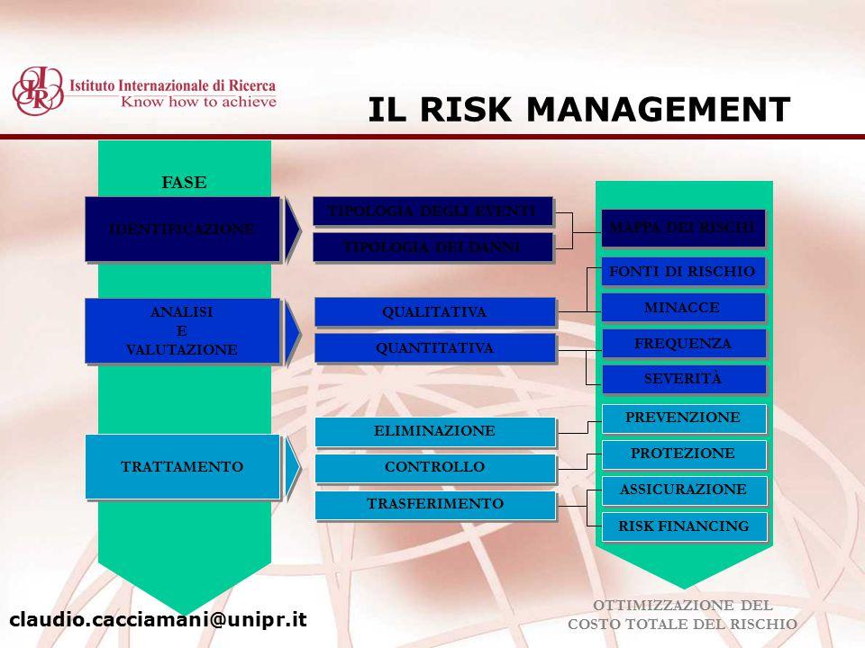 IL RISK MANAGEMENT FASE IDENTIFICAZIONE TIPOLOGIA DEGLI EVENTI TIPOLOGIA DEI DANNI TRATTAMENTO ANALISI E VALUTAZIONE ANALISI E VALUTAZIONE ELIMINAZION