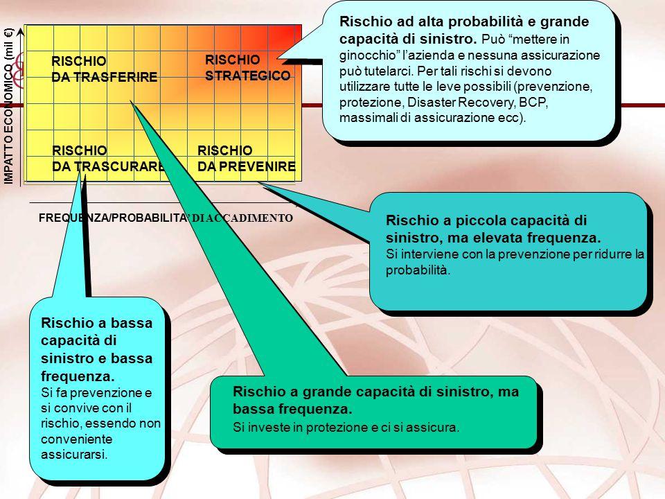 IMPATTO ECONOMICO (mil €) RISCHIO STRATEGICO RISCHIO DA TRASCURARE RISCHIO DA PREVENIRE RISCHIO DA TRASFERIRE Rischio a bassa capacità di sinistro e b