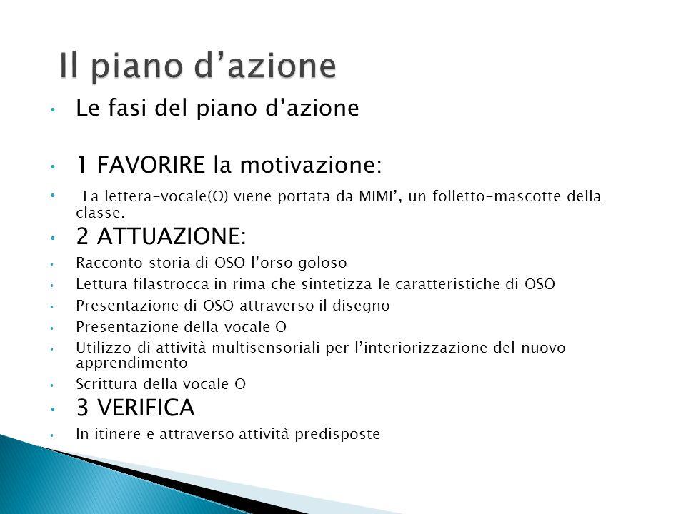 Le fasi del piano d'azione 1 FAVORIRE la motivazione: La lettera-vocale(O) viene portata da MIMI', un folletto-mascotte della classe. 2 ATTUAZIONE: Ra