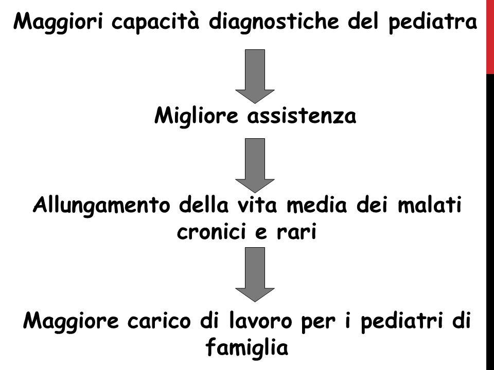 Maggiori capacità diagnostiche del pediatra Migliore assistenza Allungamento della vita media dei malati cronici e rari Maggiore carico di lavoro per