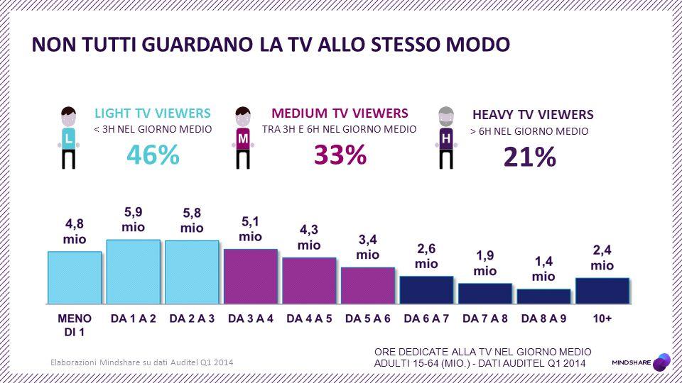 NON TUTTI GUARDANO LA TV ALLO STESSO MODO Elaborazioni Mindshare su dati Auditel Q1 2014 ORE DEDICATE ALLA TV NEL GIORNO MEDIO ADULTI 15-64 (MIO.) - D