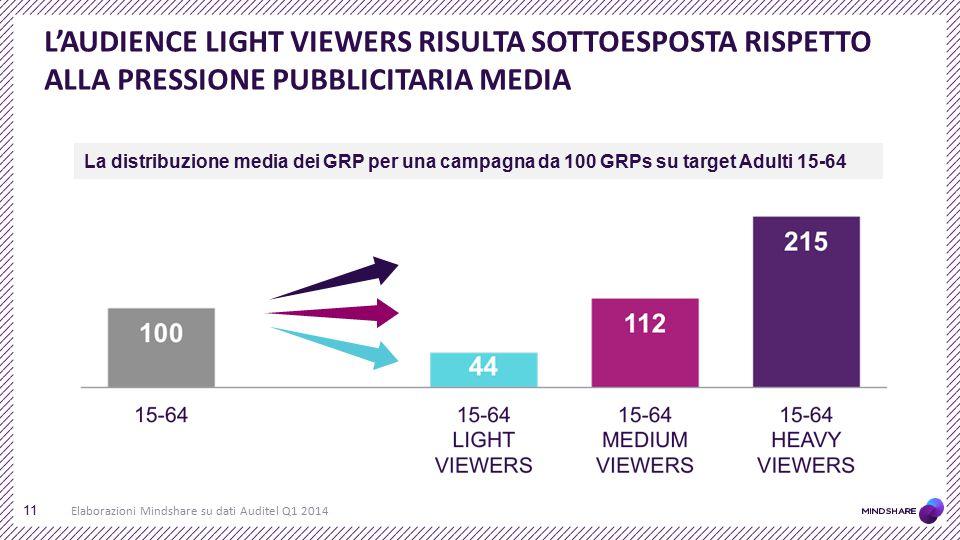 L'AUDIENCE LIGHT VIEWERS RISULTA SOTTOESPOSTA RISPETTO ALLA PRESSIONE PUBBLICITARIA MEDIA 11 La distribuzione media dei GRP per una campagna da 100 GR