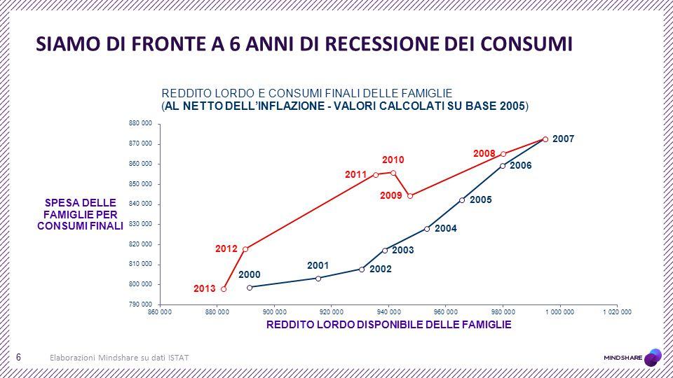 SIAMO DI FRONTE A 6 ANNI DI RECESSIONE DEI CONSUMI Elaborazioni Mindshare su dati ISTAT 6