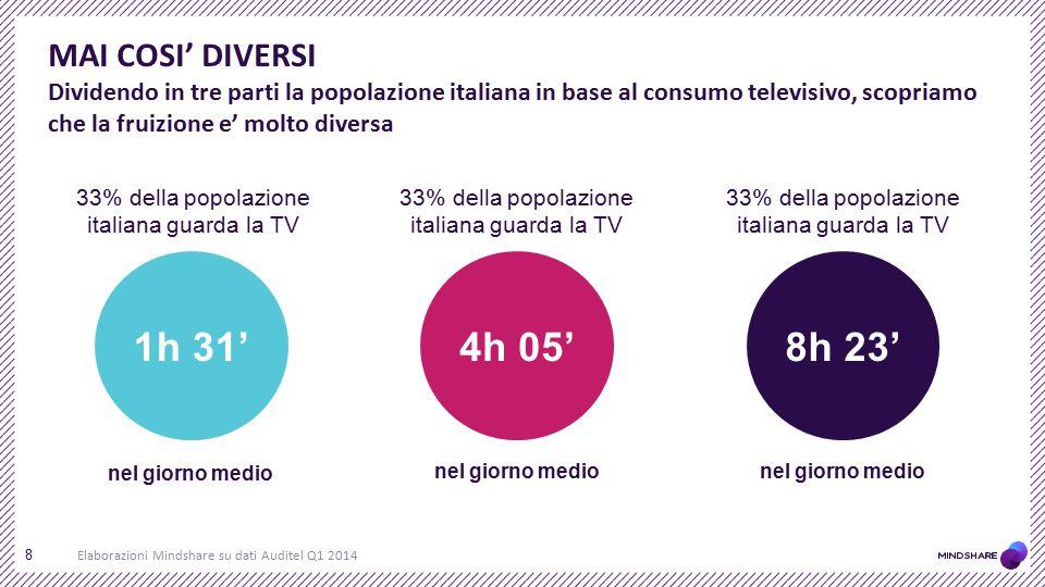 MAI COSI' DIVERSI Dividendo in tre parti la popolazione italiana in base al consumo televisivo, scopriamo che la fruizione e' molto diversa 8 1h 31'8h