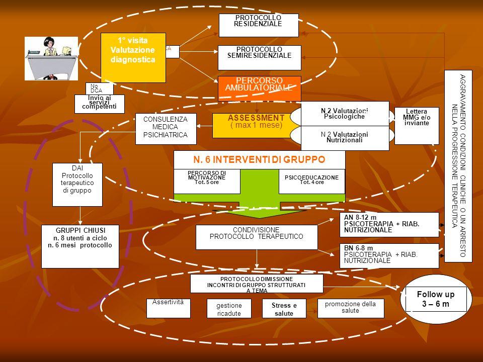 PERCORSO AMBULATORIALE ASSESSMENT ( max 1 mese) N 2 Valutazioni Psicologiche N 2 Valutazioni Nutrizionali N. 6 INTERVENTI DI GRUPPO CONSULENZA MEDICA
