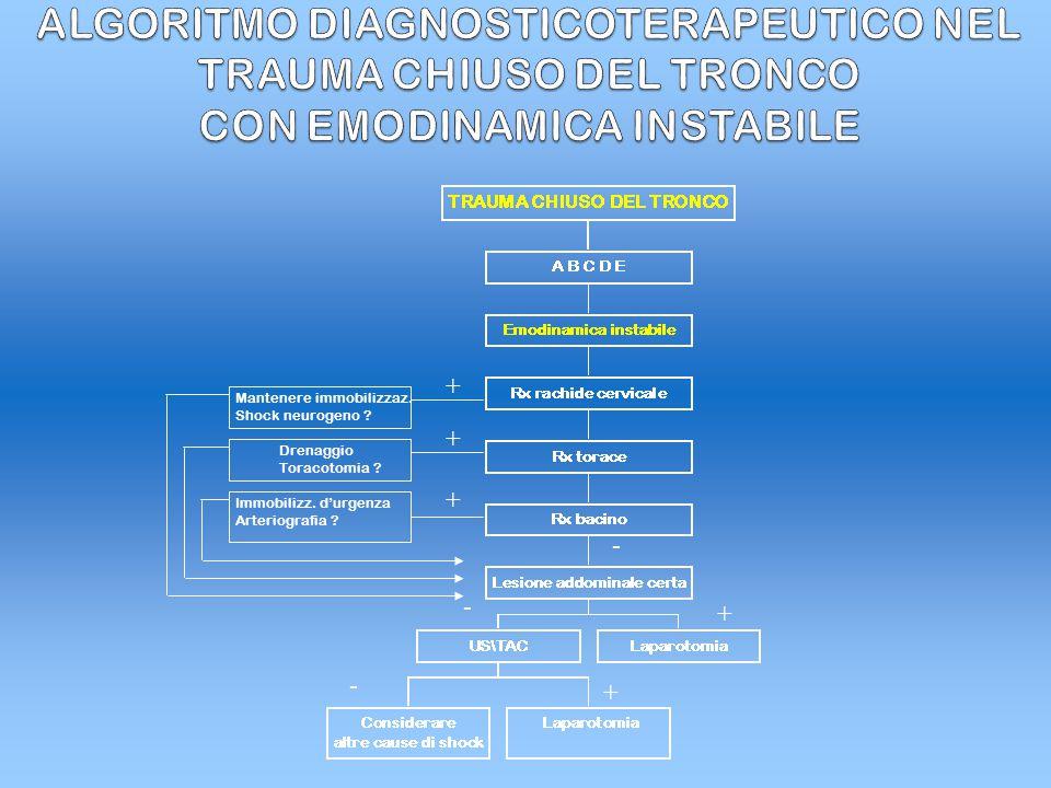 CASISTICA Laparoscopia nel paziente politraumatizzato Paziente politraumatizzato approccio multidisciplinare al paziente chirurgico
