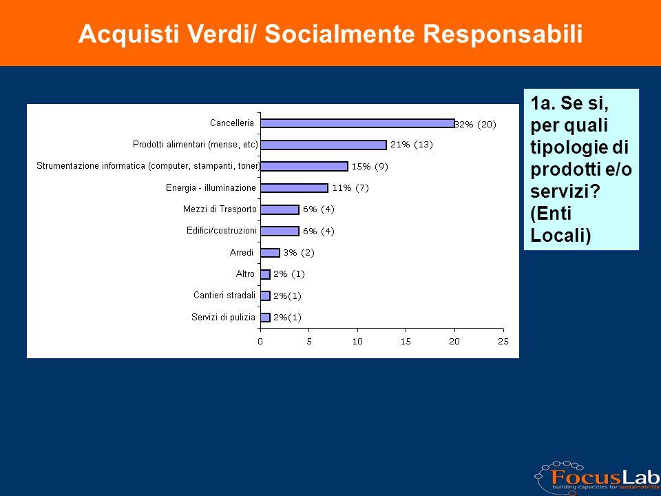 Acquisti Verdi/ Socialmente Responsabili 1a. Se si, per quali tipologie di prodotti e/o servizi.