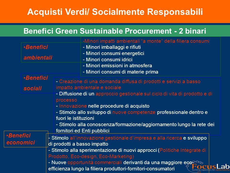 Acquisti Verdi/ Socialmente Responsabili Benefici sociali Benefici ambientali Benefici economici Benefici Green Sustainable Procurement - 2 binari -Minori impatti ambientali a monte della filiera consumi - Minori imballaggi e rifiuti - Minori consumi energetici - Minori consumi idrici - Minori emissioni in atmosfera - Minori consumi di materie prima - Creazione di una domanda diffusa di prodotti e servizi a basso impatto ambientale e sociale - Diffusione di un approccio gestionale sul ciclo di vita di prodotto e di processo - Innovazione nelle procedure di acquisto - Stimolo allo sviluppo di nuove competenze professionale dentro e fuori le istituzioni - Stimolo alla conoscenza/formazione/aggiornamento lungo la rete dei fornitori ed Enti pubblici - Stimolo all'innovazione gestionale d'impresa e alla ricerca e sviluppo di prodotti a basso impatto - Stimolo alla sperimentazione di nuovi approcci (Politiche Integrate di Prodotto, Eco-design, Eco-Marketing) - Nuove opportunità commerciali derivanti da una maggiore eco- efficienza lungo la filiera produttori-fornitori-consumatori