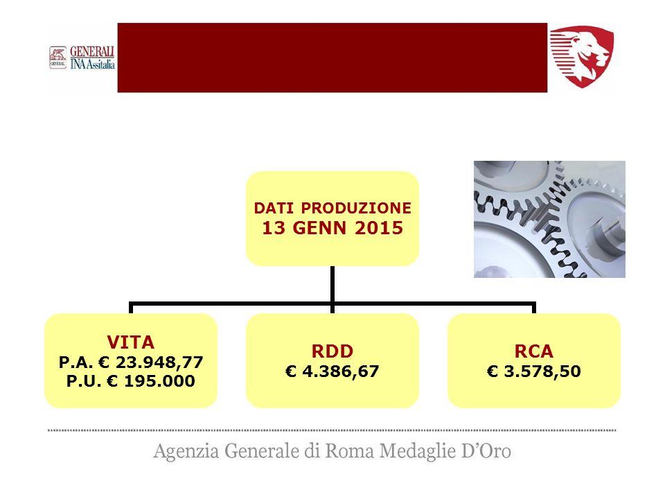 DATI PRODUZIONE 13 GENN 2015 VITA P.A. € 23.948,77 P.U. € 195.000 RDD € 4.386,67 RCA € 3.578,50