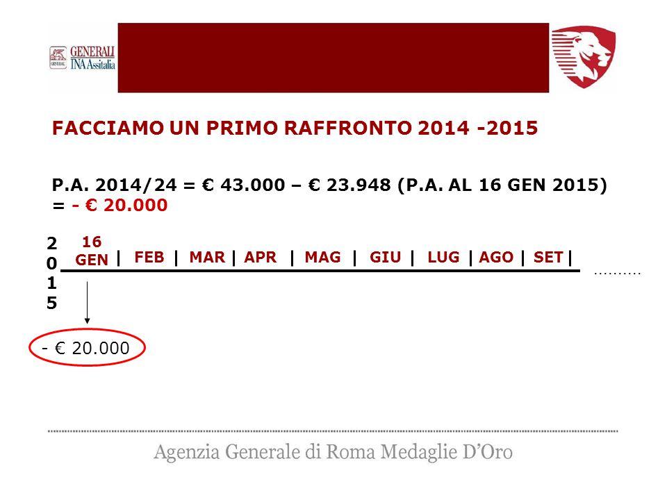 FACCIAMO UN PRIMO RAFFRONTO 2014 -2015 P.A. 2014/24 = € 43.000 – € 23.948 (P.A. AL 16 GEN 2015) = - € 20.000 16 GEN 20152015 - € 20.000 FEBMARAPRMAGGI