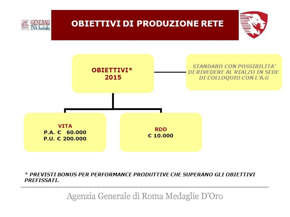 OBIETTIVI* 2015 VITA P.A. € 60.000 P.U. € 200.000 RDD € 10.000 * PREVISTI BONUS PER PERFORMANCE PRODUTTIVE CHE SUPERANO GLI OBIETTIVI PREFISSATI. STAN
