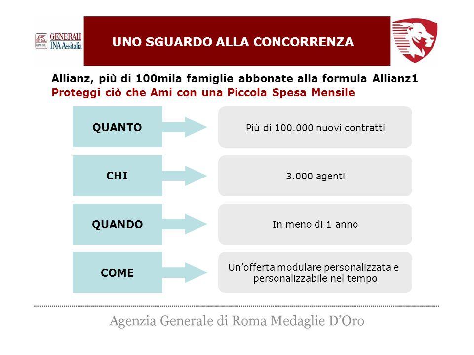 Allianz, più di 100mila famiglie abbonate alla formula Allianz1 Proteggi ciò che Ami con una Piccola Spesa Mensile QUANTO CHI QUANDO COME Più di 100.0
