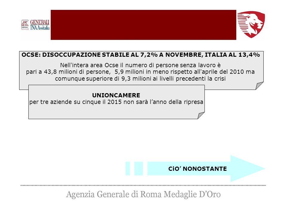 OCSE: DISOCCUPAZIONE STABILE AL 7,2% A NOVEMBRE, ITALIA AL 13,4% Nell intera area Ocse il numero di persone senza lavoro è pari a 43,8 milioni di persone, 5,9 milioni in meno rispetto all aprile del 2010 ma comunque superiore di 9,3 milioni ai livelli precedenti la crisi UNIONCAMERE per tre aziende su cinque il 2015 non sarà l'anno della ripresa CiO' NONOSTANTE