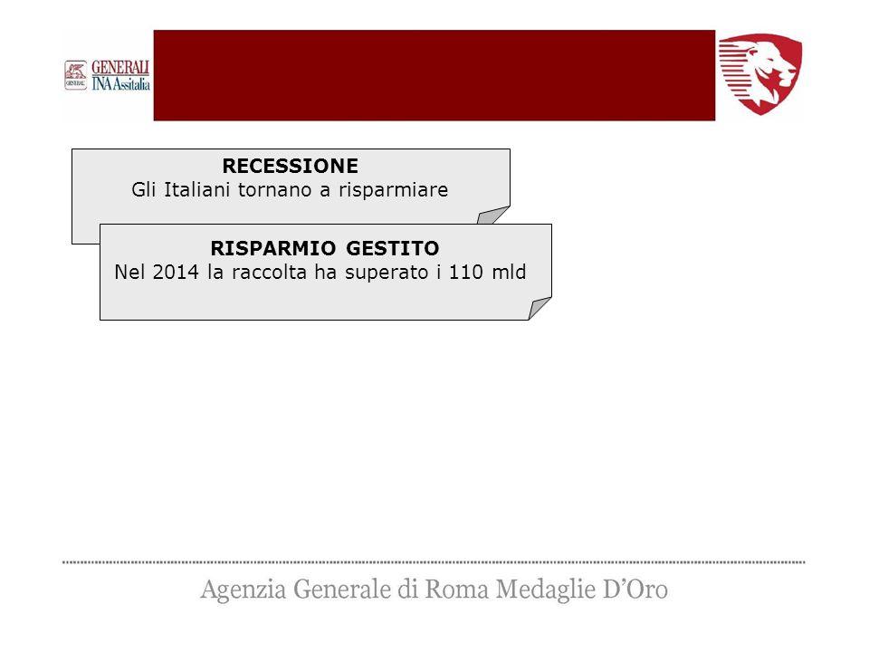 RECESSIONE Gli Italiani tornano a risparmiare RISPARMIO GESTITO Nel 2014 la raccolta ha superato i 110 mld