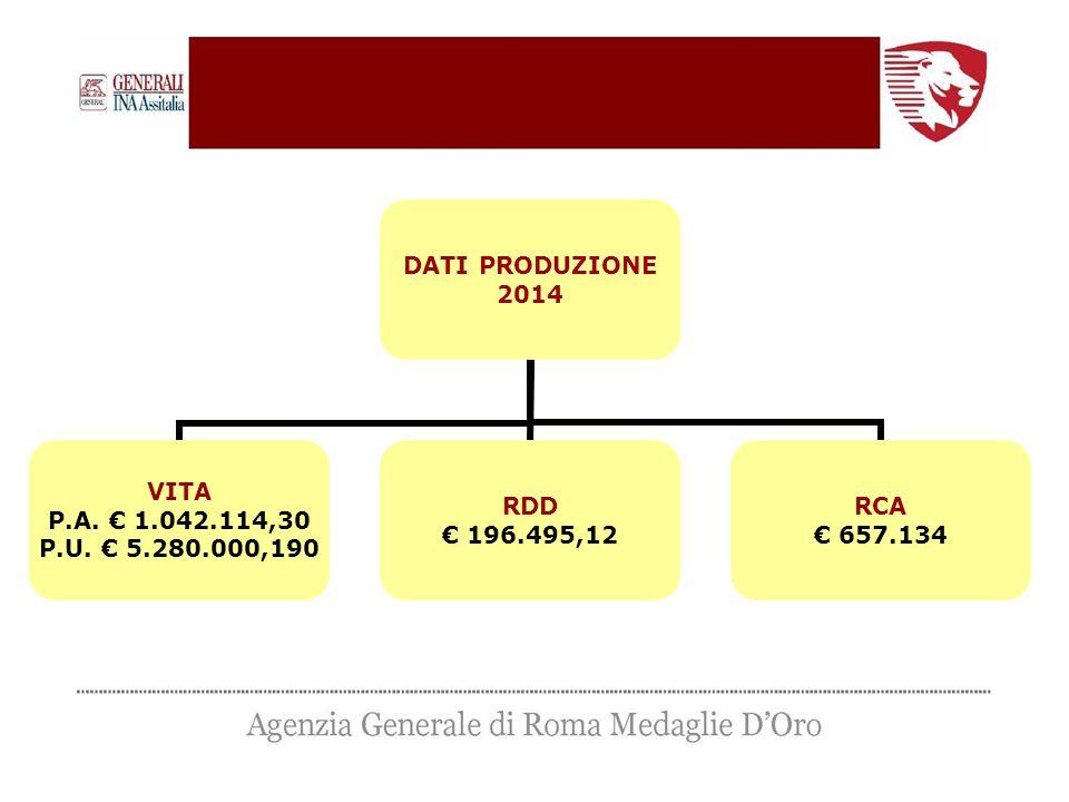 DATI PRODUZIONE 2014 VITA P.A. € 1.042.114,30 P.U. € 5.280.000,190 RDD € 196.495,12 RCA € 657.134