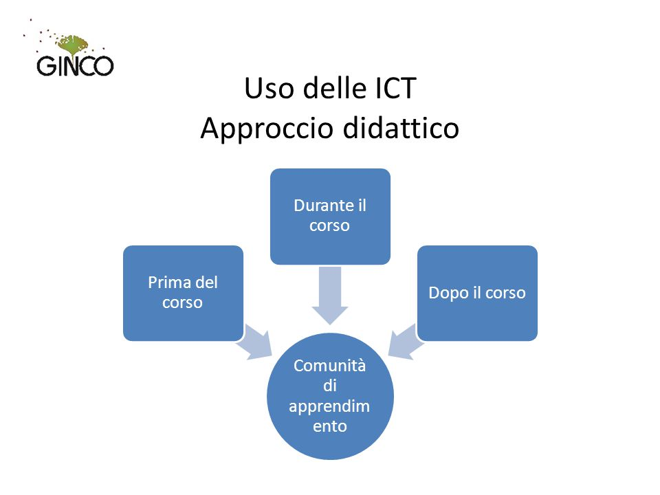 Uso delle ICT Approccio didattico Comunità di apprendim ento Prima del corso Durante il corso Dopo il corso