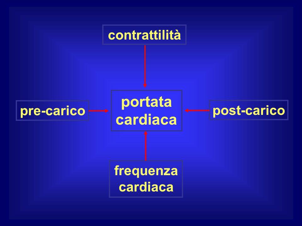 portata cardiaca contrattilità pre-carico post-carico frequenza cardiaca
