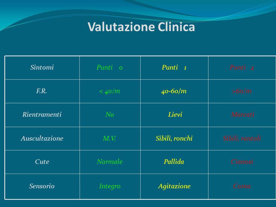 Valutazione Clinica ComaAgitazioneIntegroSensorio CianosiPallidaNormaleCute Sibili, rantoliSibili, ronchiM.V.Auscultazione Marcati LieviNoRientramenti