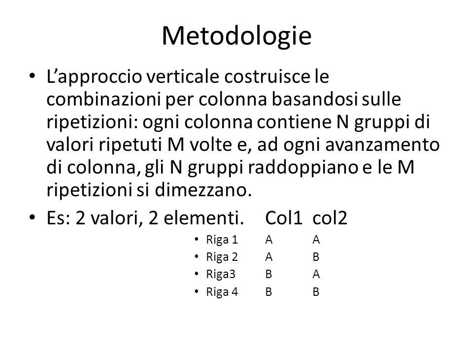 Metodologie L'approccio verticale costruisce le combinazioni per colonna basandosi sulle ripetizioni: ogni colonna contiene N gruppi di valori ripetuti M volte e, ad ogni avanzamento di colonna, gli N gruppi raddoppiano e le M ripetizioni si dimezzano.