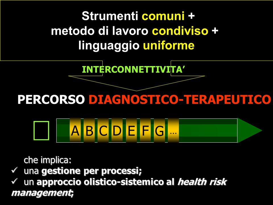 che implica: una gestione per processi; una gestione per processi; un approccio olistico-sistemico al health risk management; un approccio olistico-si