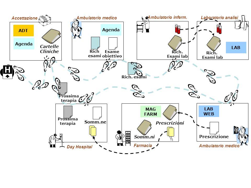 Accettazione ADT Agenda Ambulatorio medico Agenda Esame obiettivo Laboratorio analisi LAB Rich. Esami lab Ambulatorio inferm. Rich. Esami lab Rich esa