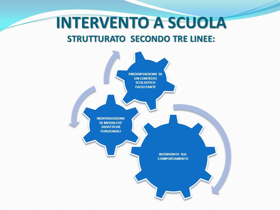 INTERVENTO A SCUOLA STRUTTURATO SECONDO TRE LINEE: INTERVENTO SUL COMPORTAMENTO INDIVIDUAZIONE DI MODALITA' DIDATTICHE FUNZIONALI PREDISPOSIZIONE DI UN CONTESTO SCOLASTICO FACILITANTE
