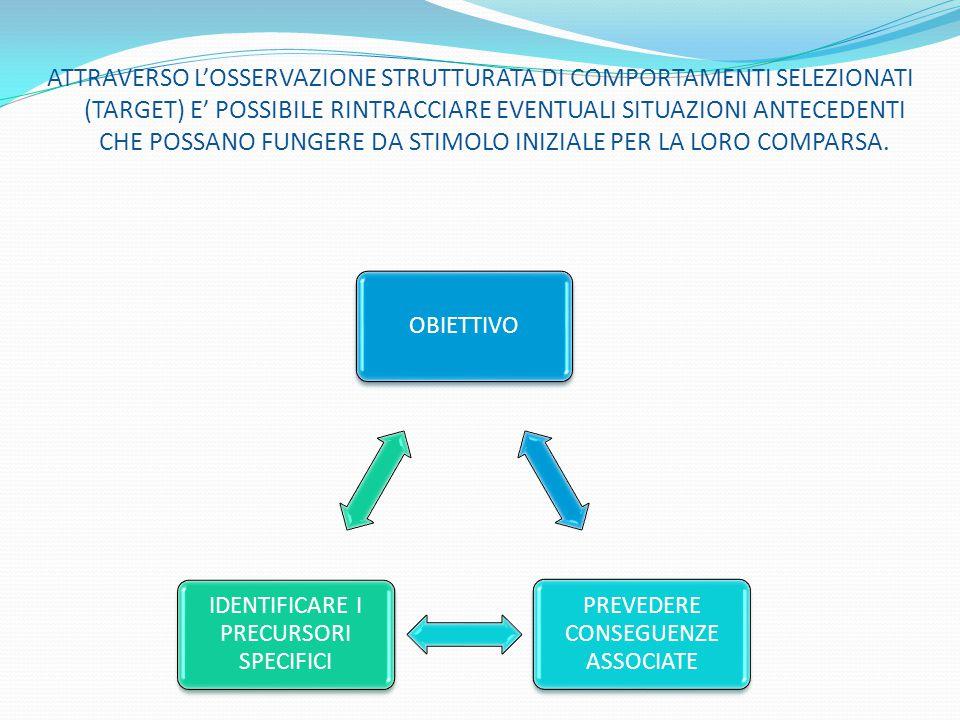 ATTRAVERSO L'OSSERVAZIONE STRUTTURATA DI COMPORTAMENTI SELEZIONATI (TARGET) E' POSSIBILE RINTRACCIARE EVENTUALI SITUAZIONI ANTECEDENTI CHE POSSANO FUNGERE DA STIMOLO INIZIALE PER LA LORO COMPARSA.