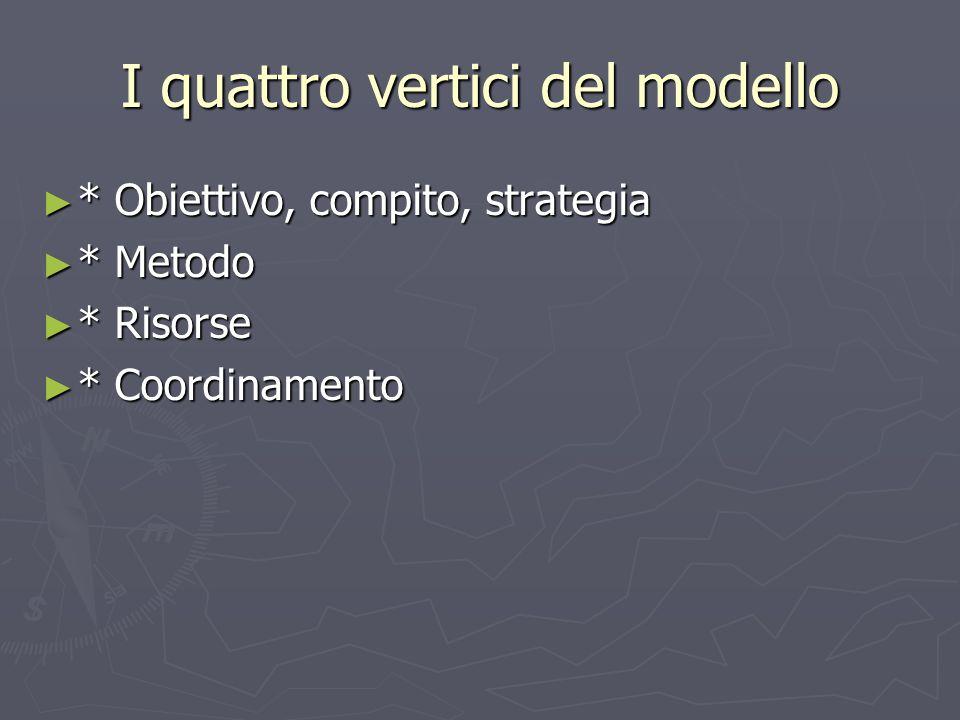 I quattro vertici del modello ► * Obiettivo, compito, strategia ► * Metodo ► * Risorse ► * Coordinamento
