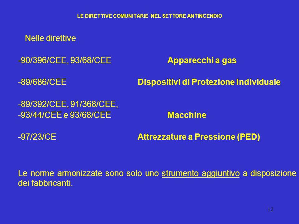12 LE DIRETTIVE COMUNITARIE NEL SETTORE ANTINCENDIO Nelle direttive -90/396/CEE, 93/68/CEEApparecchi a gas -89/686/CEEDispositivi di Protezione Indivi
