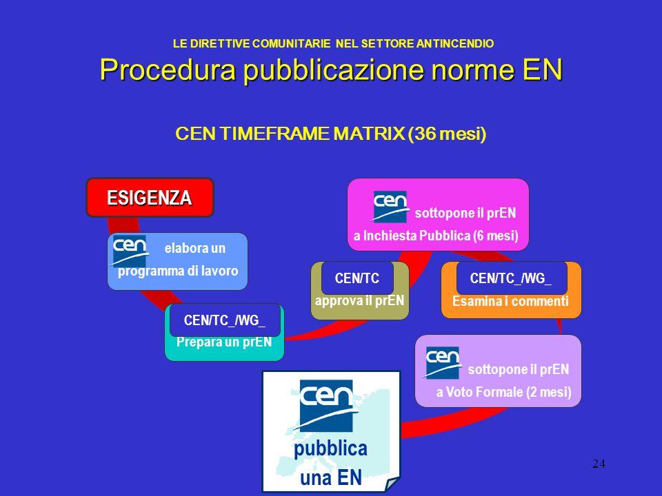 24 Procedura pubblicazione norme EN LE DIRETTIVE COMUNITARIE NEL SETTORE ANTINCENDIO Procedura pubblicazione norme EN CEN TIMEFRAME MATRIX (36 mesi) P