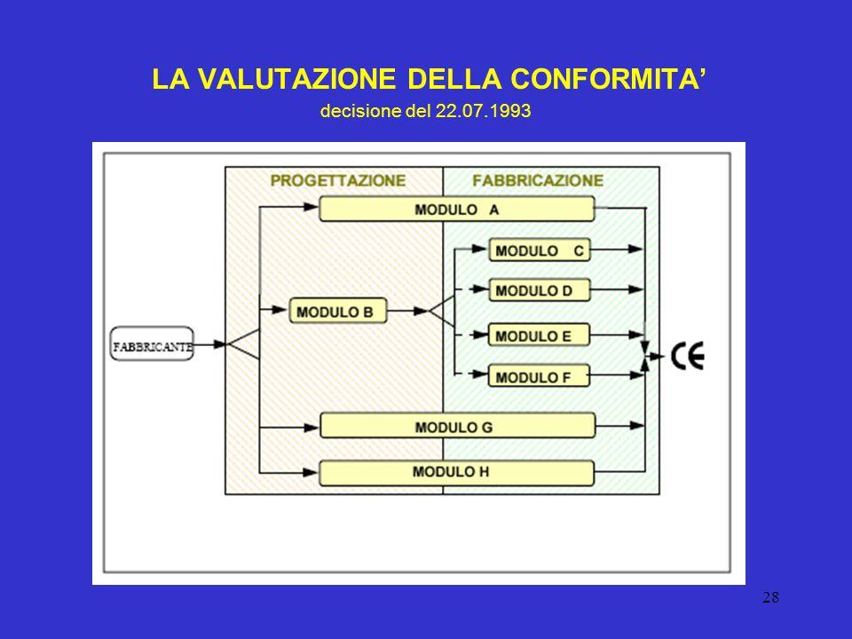 28 LE DIRETTIVE COMUNITARIE NEL SETTORE ANTINCENDIO ARCH. SERGIO SCHIAROLI LA VALUTAZIONE DELLA CONFORMITA' decisione del 22.07.1993