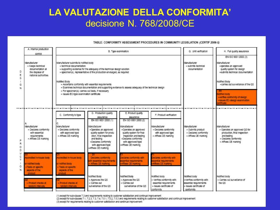 29 LA VALUTAZIONE DELLA CONFORMITA' decisione N. 768/2008/CE