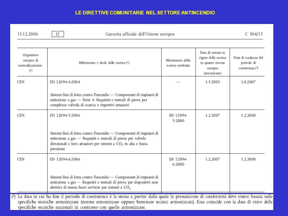 33 LE DIRETTIVE COMUNITARIE NEL SETTORE ANTINCENDIO TRANSITORIO