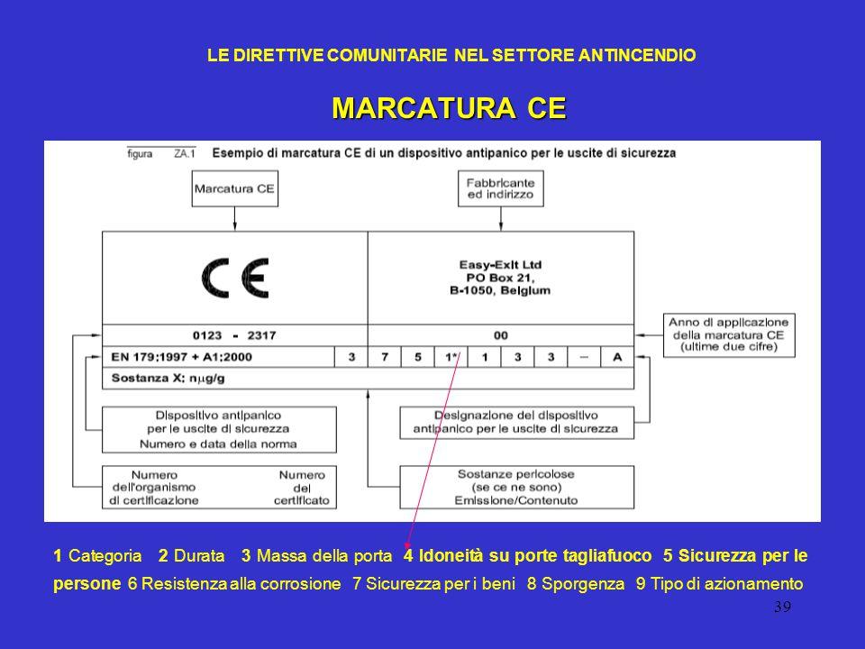 39 LE DIRETTIVE COMUNITARIE NEL SETTORE ANTINCENDIO MARCATURA CE 1 Categoria 2 Durata 3 Massa della porta 4 Idoneità su porte tagliafuoco 5 Sicurezza