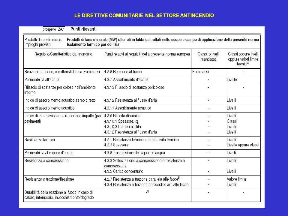 42 LE DIRETTIVE COMUNITARIE NEL SETTORE ANTINCENDIO